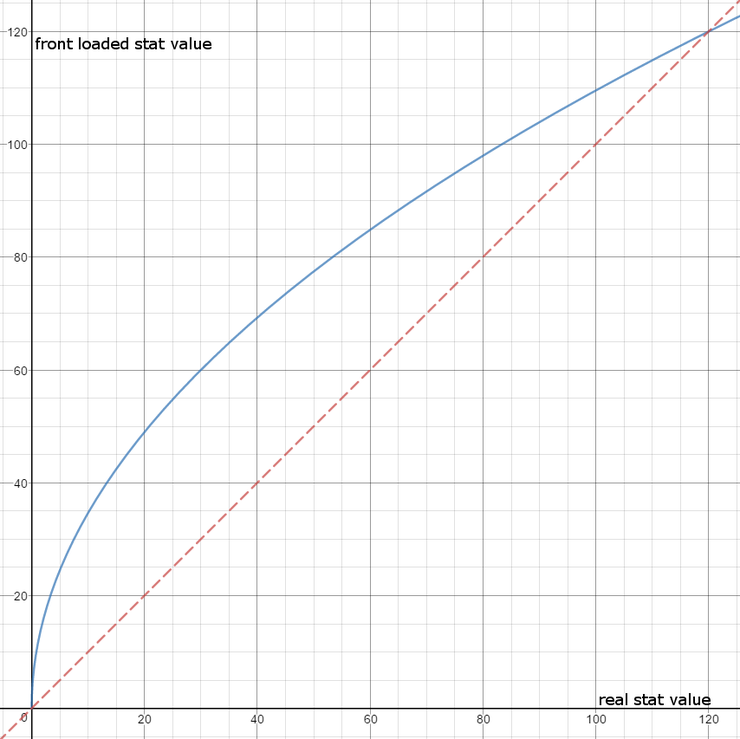 New Stat Curve